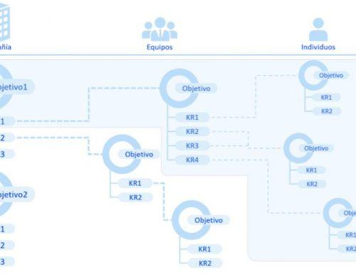 La metodología OKR para optimizar la gestión de empresas