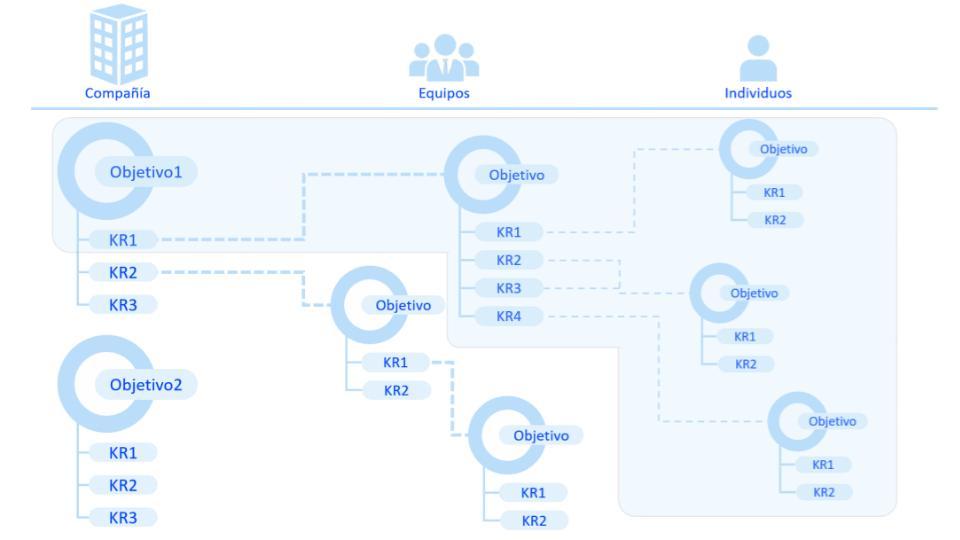 Método OKR para la optimización de la gestión de empresas
