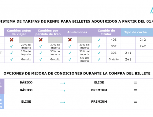 Nuevo sistema de tarifas de Renfe